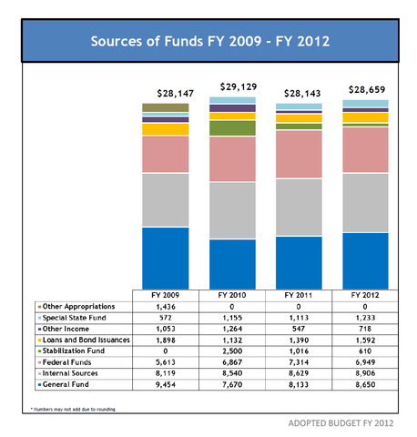 """Consolidated Budget"" by Office of Management and Budget of the Government of Puerto Rico - http://www2.pr.gov/presupuestos/BUDGET20112012/Graphics%20Summary/Consolidated%20Budget%20by%20Source%20of%20Funds%20FY%202009%20-%202012.pdf. Licensed under Public domain via Wikimedia Commons - http://commons.wikimedia.org/wiki/File:Consolidated_Budget.png#mediaviewer/File:Consolidated_Budget.png"