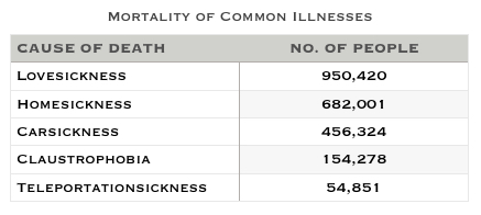 Table showing numbers of death by illness.