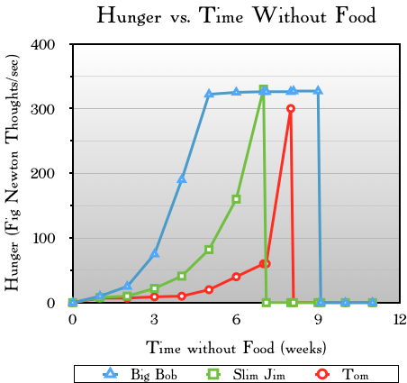 Chart showing hunger vs. time without food.