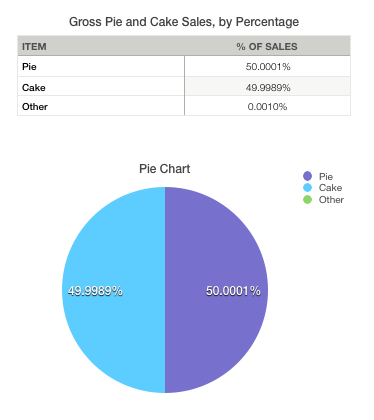 Pie chart showing pie accounts for 50.0001% of sales.